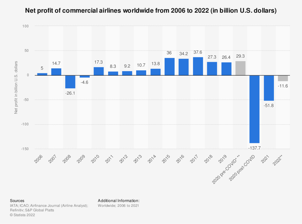 Statistic: Net profit of commercial airlines worldwide from 2006 to 2020 (in billion U.S. dollars) | Statista
