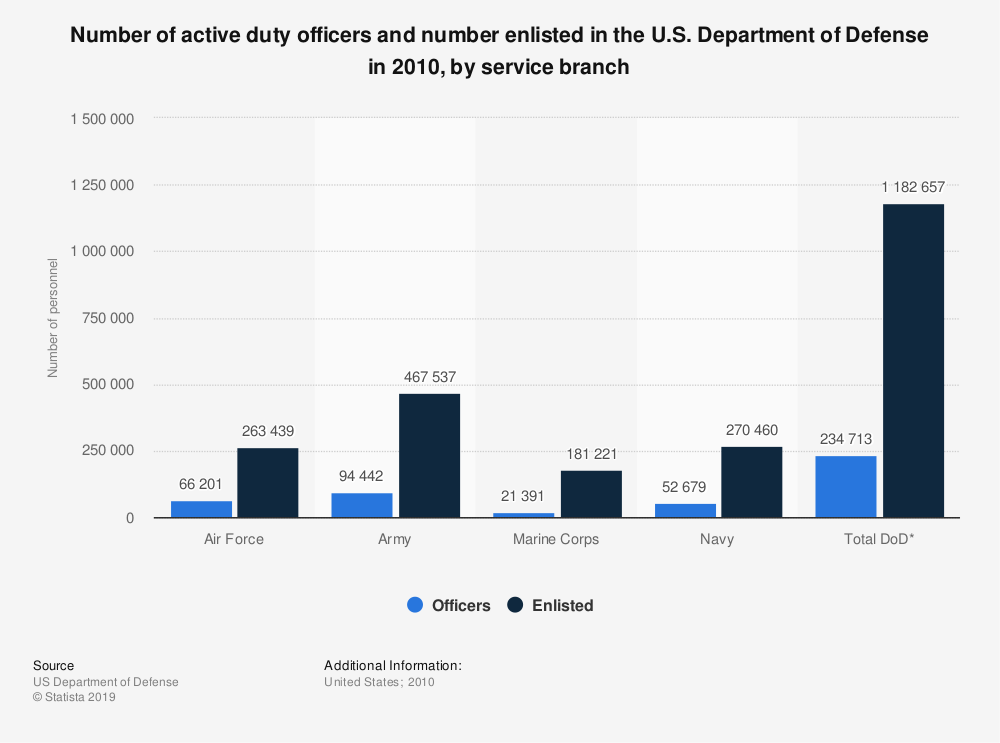 Statistic: Number of active duty officers and number enlisted in the U.S. Department of Defense in 2010, by service branch | Statista