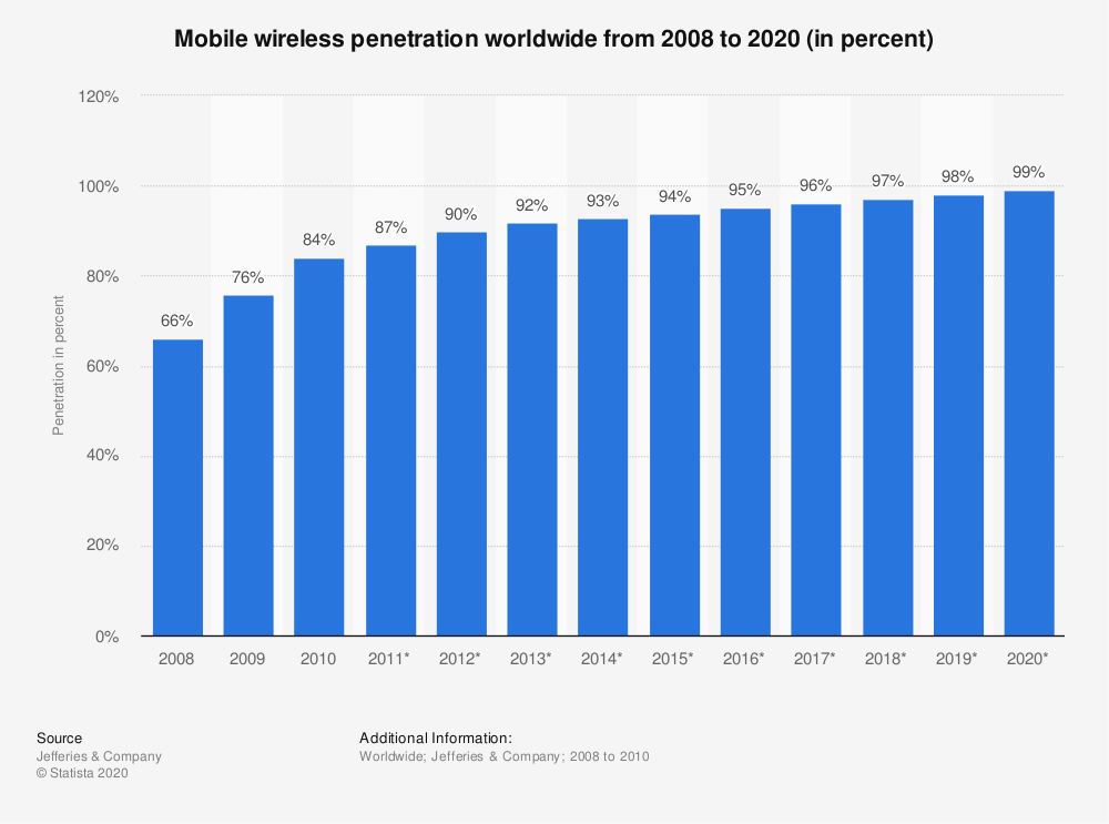 Statistic: Mobile wireless penetration worldwide from 2008 to 2020 (in percent) | Statista