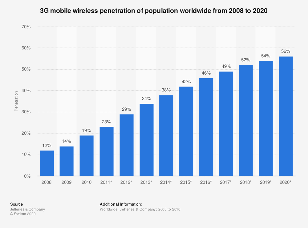 Statistic: 3G mobile wireless penetration of population worldwide from 2008 to 2020 | Statista