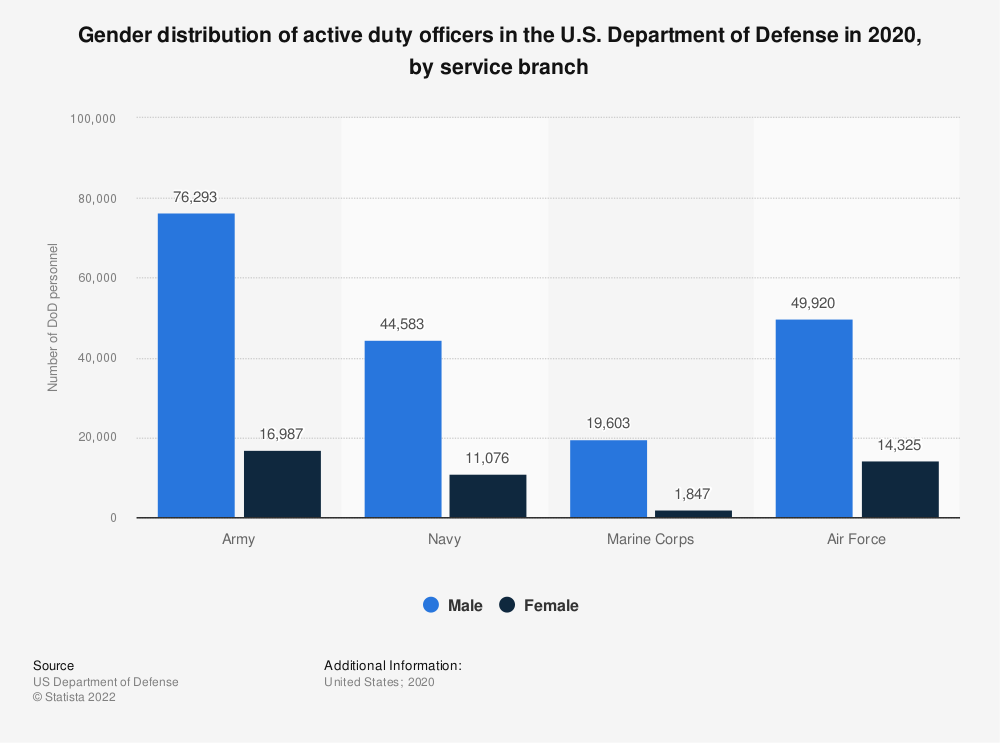Statistic: Gender distribution of active duty officers in the U.S. Department of Defense in 2017, by service branch | Statista