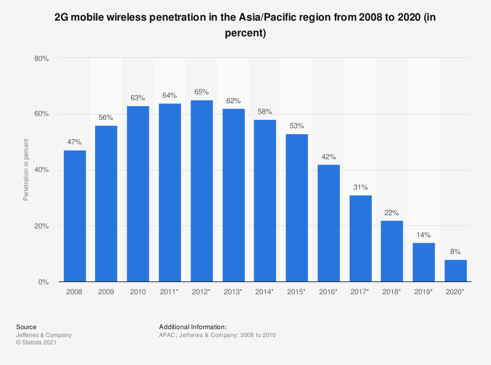 Statistic: 2G mobile wireless penetration in the Asia/Pacific region from 2008 to 2020 (in percent) | Statista