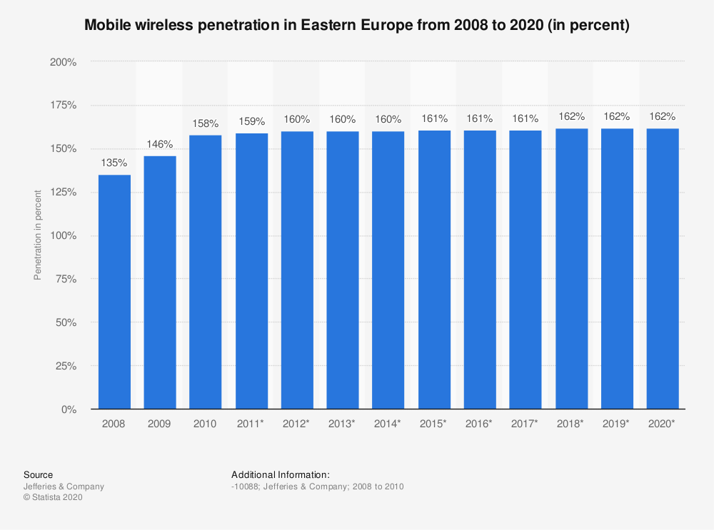 Statistic: Mobile wireless penetration in Eastern Europe from 2008 to 2020 (in percent)   Statista