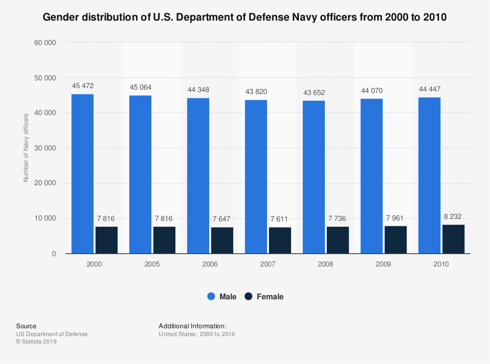 Statistic: Gender distribution of U.S. Department of Defense Navy officers from 2000 to 2010 | Statista