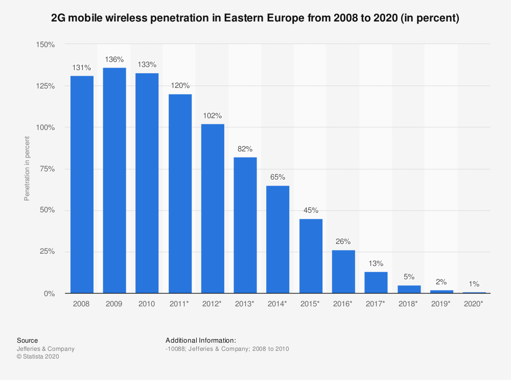 Statistic: 2G mobile wireless penetration in Eastern Europe from 2008 to 2020 (in percent) | Statista