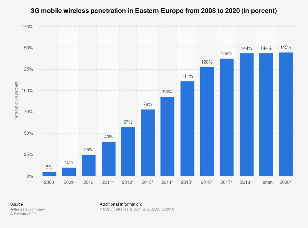 Statistic: 3G mobile wireless penetration in Eastern Europe from 2008 to 2020 (in percent) | Statista