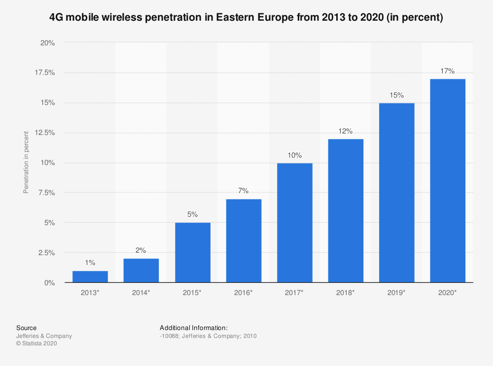 Statistic: 4G mobile wireless penetration in Eastern Europe from 2013 to 2020 (in percent) | Statista
