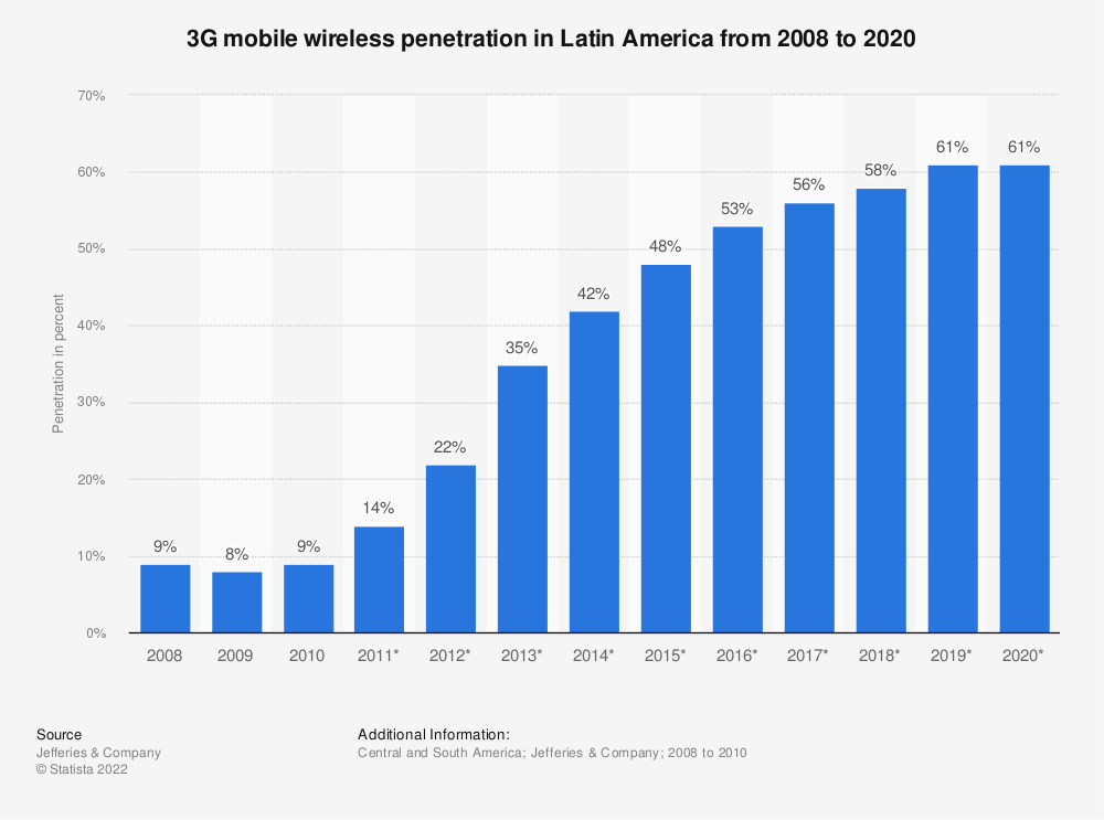 Statistic: 3G mobile wireless penetration in Latin America from 2008 to 2020 (in percent)   Statista