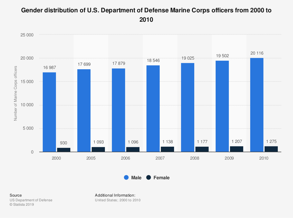 Statistic: Gender distribution of U.S. Department of Defense Marine Corps officers from 2000 to 2010 | Statista
