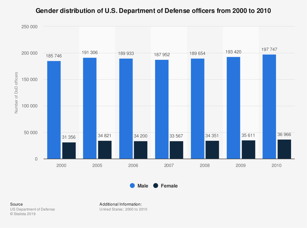Statistic: Gender distribution of U.S. Department of Defense officers from 2000 to 2010 | Statista