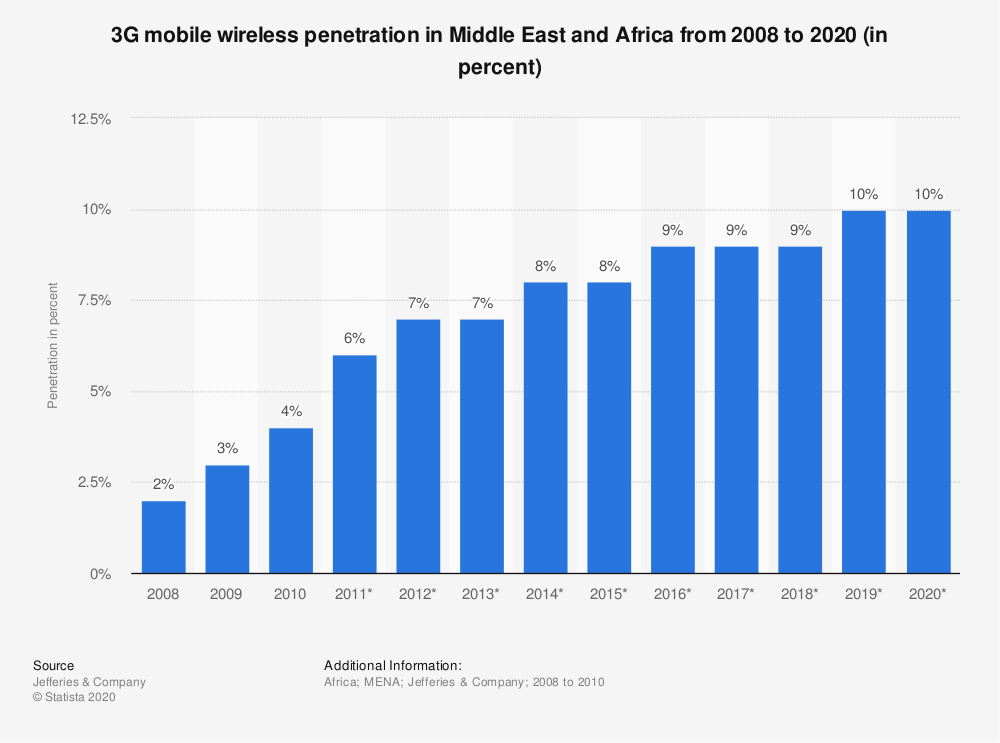 Statistic: 3G mobile wireless penetration in Middle East and Africa from 2008 to 2020 (in percent) | Statista