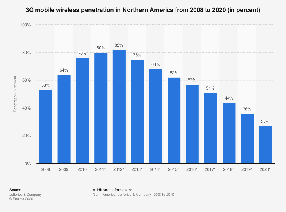Statistic: 3G mobile wireless penetration in Northern America from 2008 to 2020 (in percent) | Statista