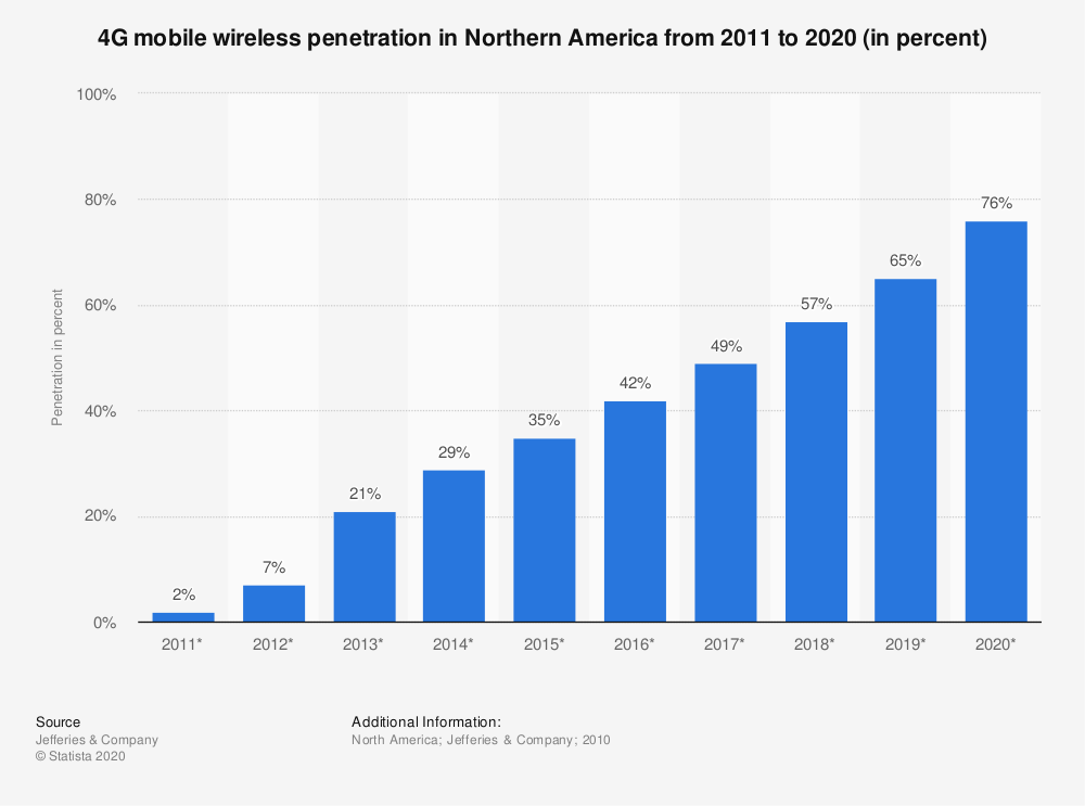 Statistic: 4G mobile wireless penetration in Northern America from 2011 to 2020 (in percent) | Statista