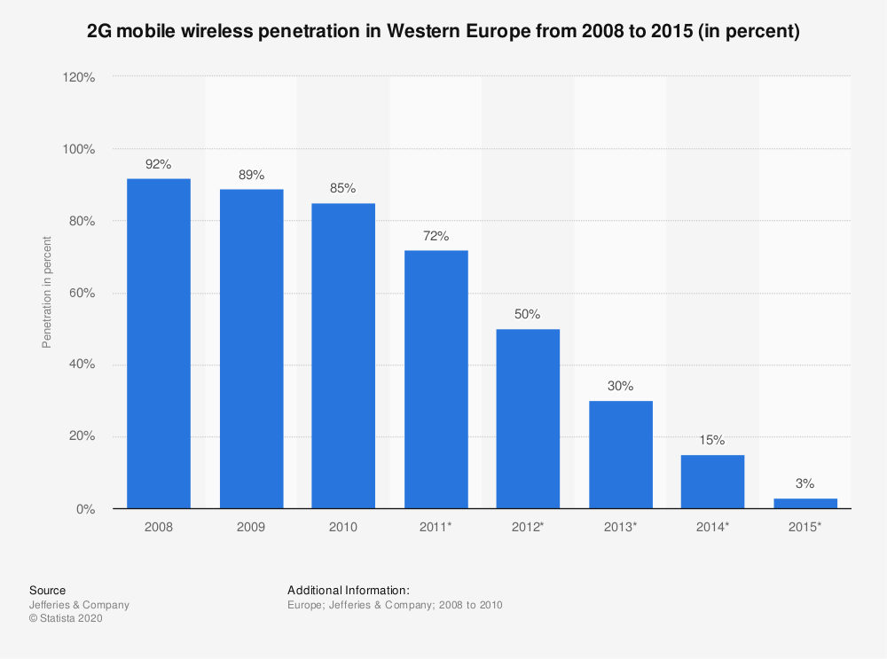Statistic: 2G mobile wireless penetration in Western Europe from 2008 to 2015 (in percent) | Statista