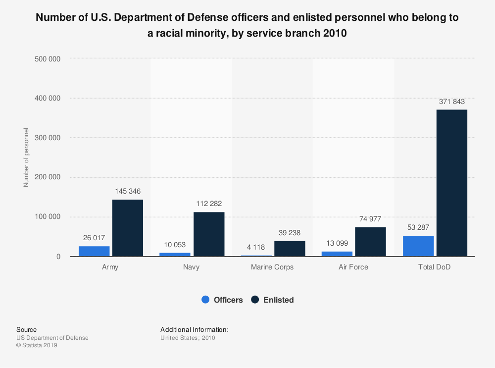 Statistic: Number of U.S. Department of Defense officers and enlisted personnel who belong to a racial minority, by service branch 2010 | Statista