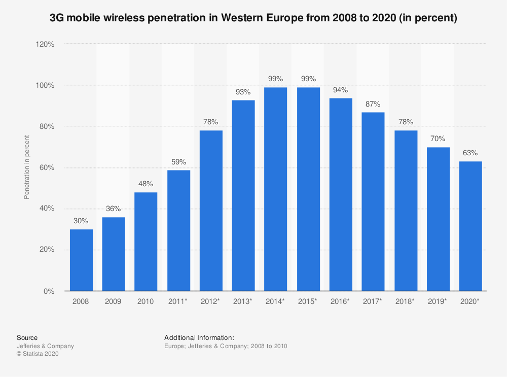Statistic: 3G mobile wireless penetration in Western Europe from 2008 to 2020 (in percent) | Statista