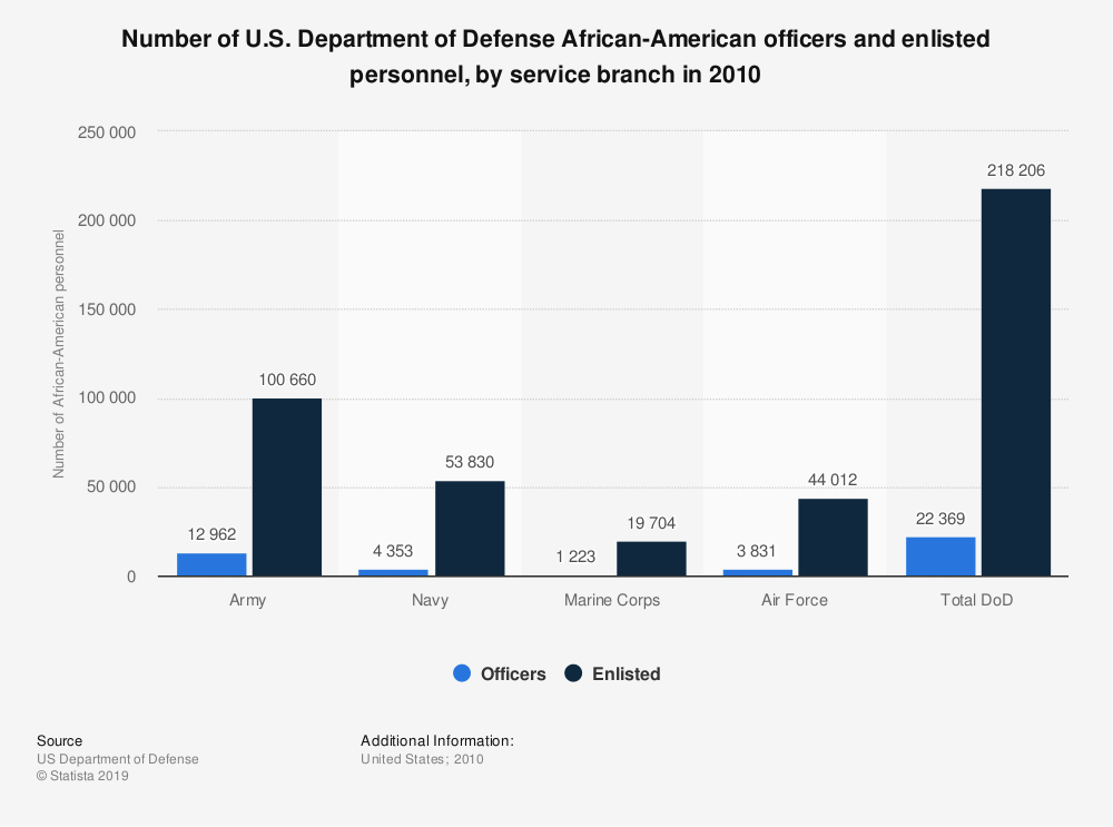 Statistic: Number of U.S. Department of Defense African-American officers and enlisted personnel, by service branch in 2010 | Statista