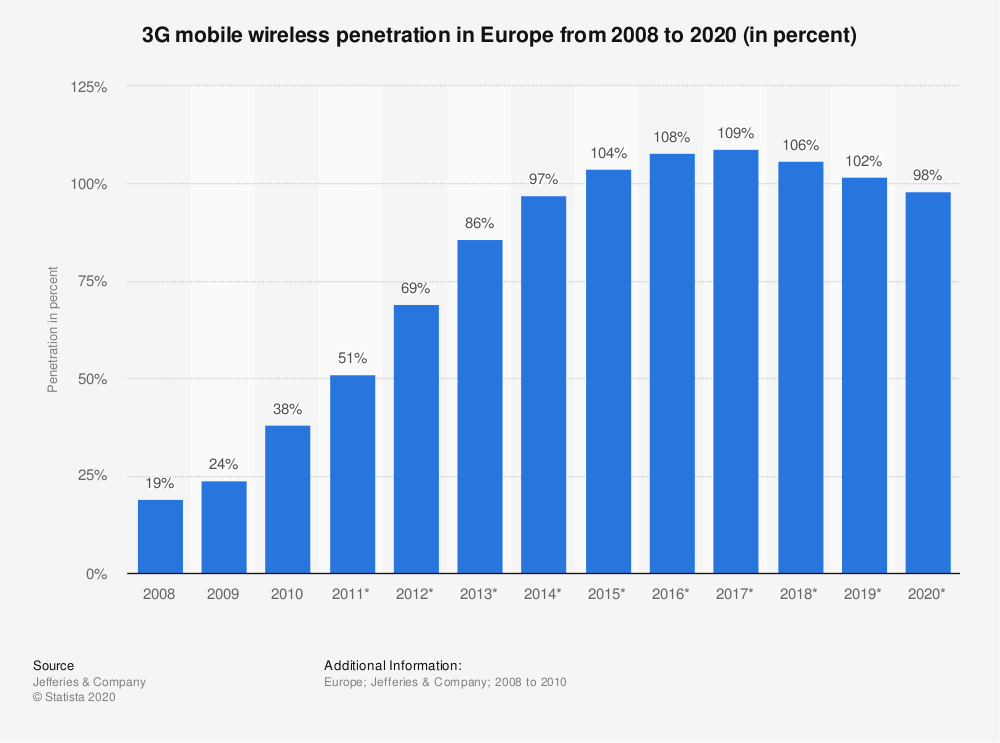 Statistic: 3G mobile wireless penetration in Europe from 2008 to 2020 (in percent) | Statista