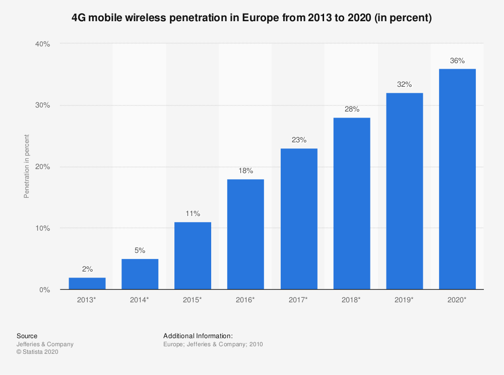 Statistic: 4G mobile wireless penetration in Europe from 2013 to 2020 (in percent)   Statista