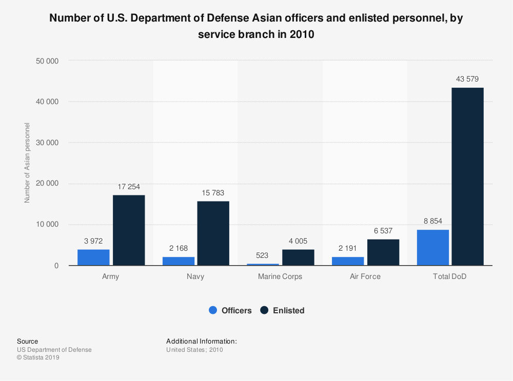 Statistic: Number of U.S. Department of Defense Asian officers and enlisted personnel, by service branch in 2010 | Statista