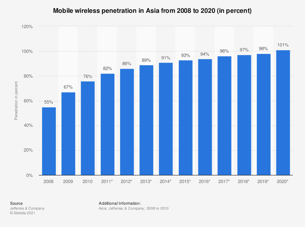 Statistic: Mobile wireless penetration in Asia from 2008 to 2020 (in percent) | Statista
