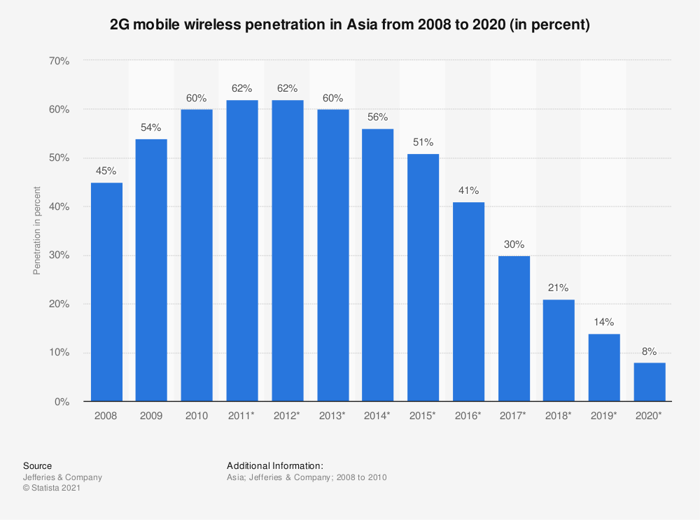 Statistic: 2G mobile wireless penetration in Asia from 2008 to 2020 (in percent) | Statista