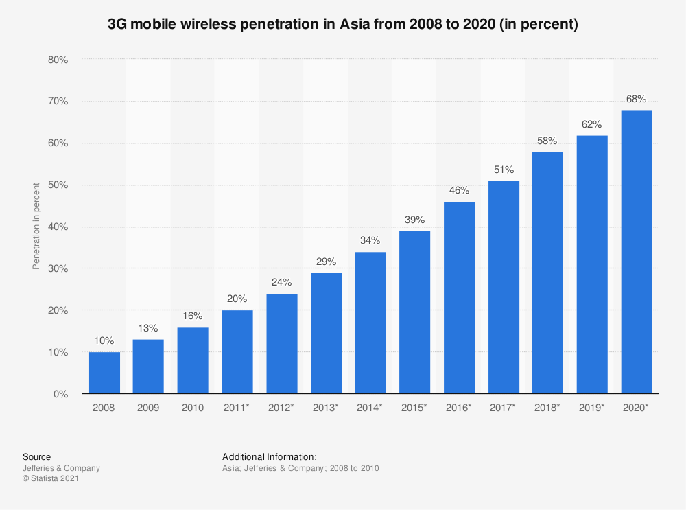 Statistic: 3G mobile wireless penetration in Asia from 2008 to 2020 (in percent) | Statista