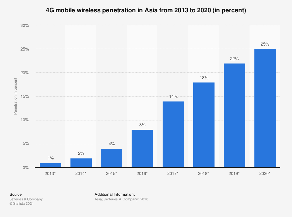 Statistic: 4G mobile wireless penetration in Asia from 2013 to 2020 (in percent) | Statista