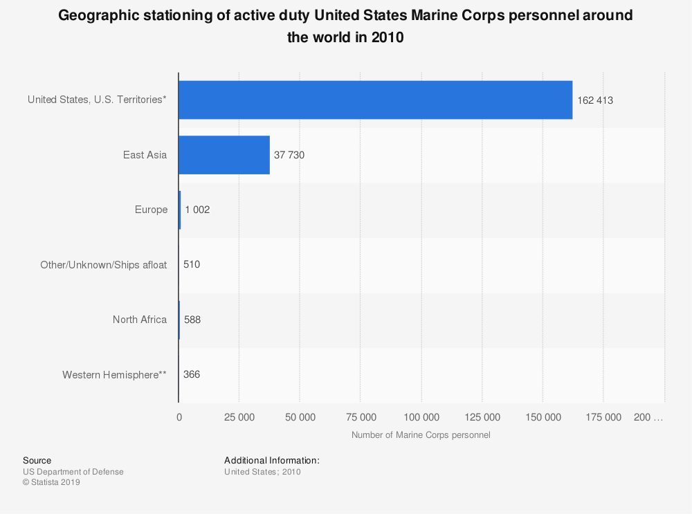 Statistic: Geographic stationing of active duty United States Marine Corps personnel around the world in 2010  | Statista