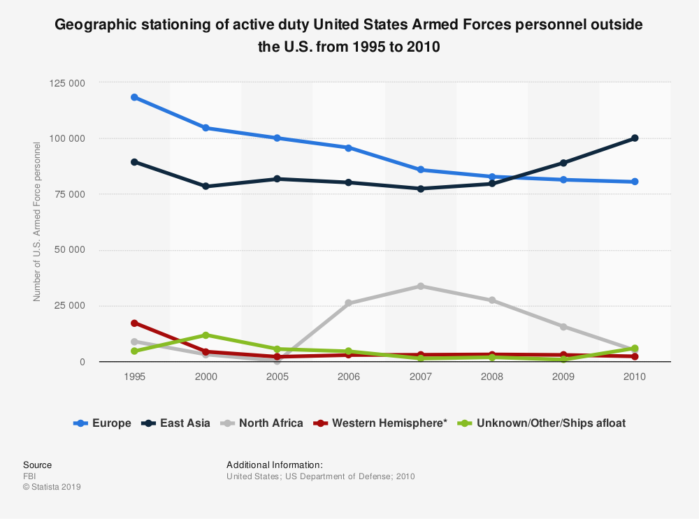 Statistic: Geographic stationing of active duty United States Armed Forces personnel outside the U.S. from 1995 to 2010  | Statista