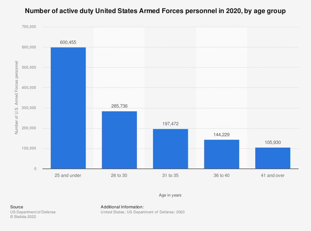Statistic: Number of active duty United States Armed Forces personnel, by age group in 2018 | Statista