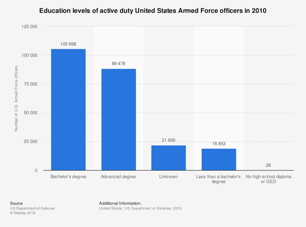 Statistic: Education levels of active duty United States Armed Force officers in 2010 | Statista