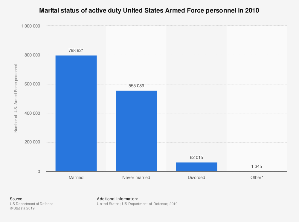 Statistic: Marital status of active duty United States Armed Force personnel in 2010 | Statista
