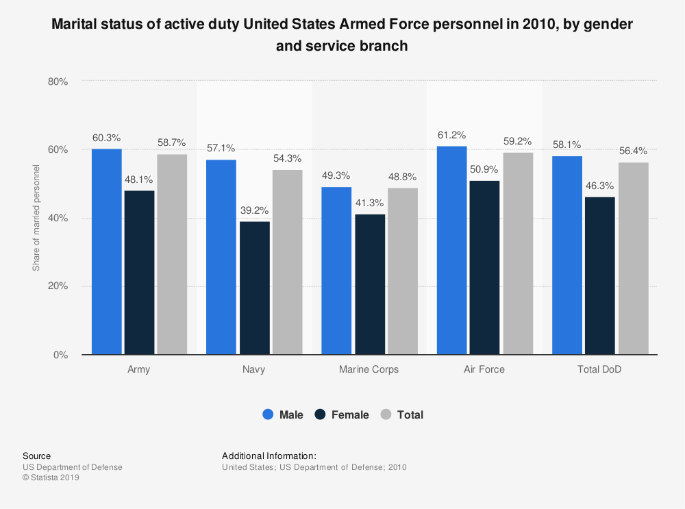 Statistic: Marital status of active duty United States Armed Force personnel in 2010, by gender and service branch | Statista