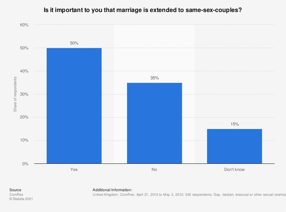Statistic: Is it important to you that marriage is extended to same-sex-couples? | Statista