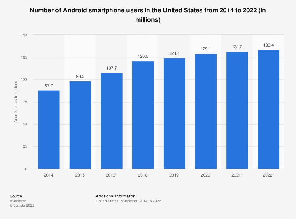 Statistic: Number of Android smartphone users in the United States from 2014 to 2022 (in millions) | Statista