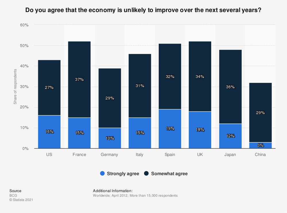 Statistic: Do you agree that the economy is unlikely to improve over the next several years? | Statista