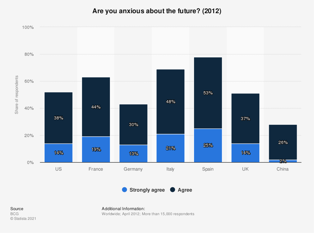 Statistic: Are you anxious about the future? (2012) | Statista