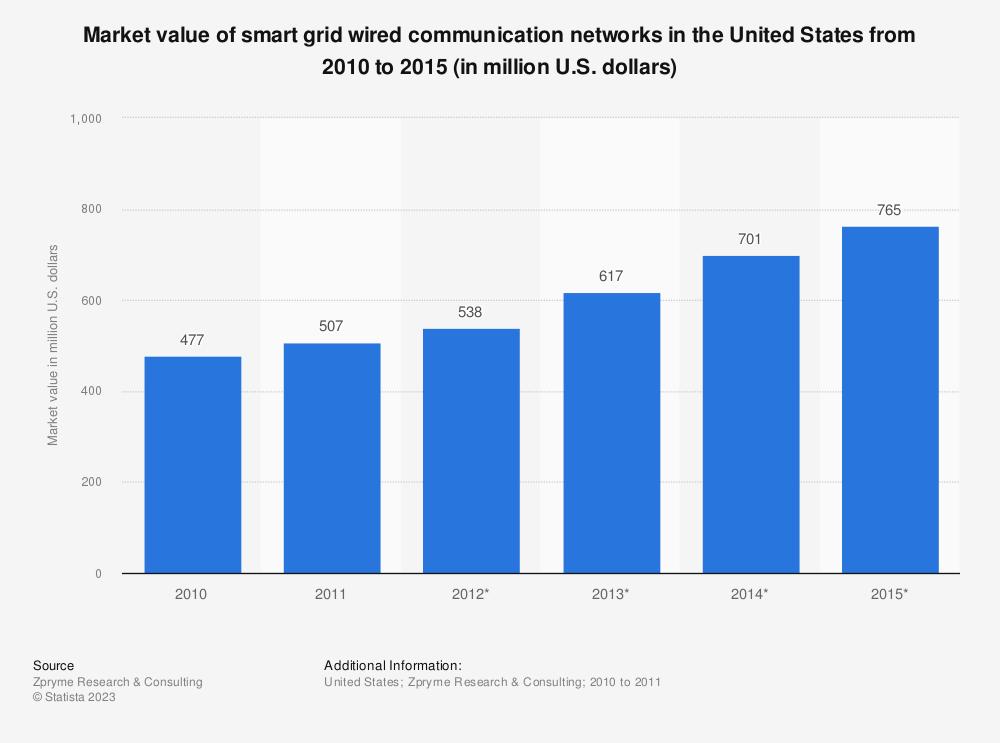 Smart grid wired communication networks: U.S. market value | Forecast