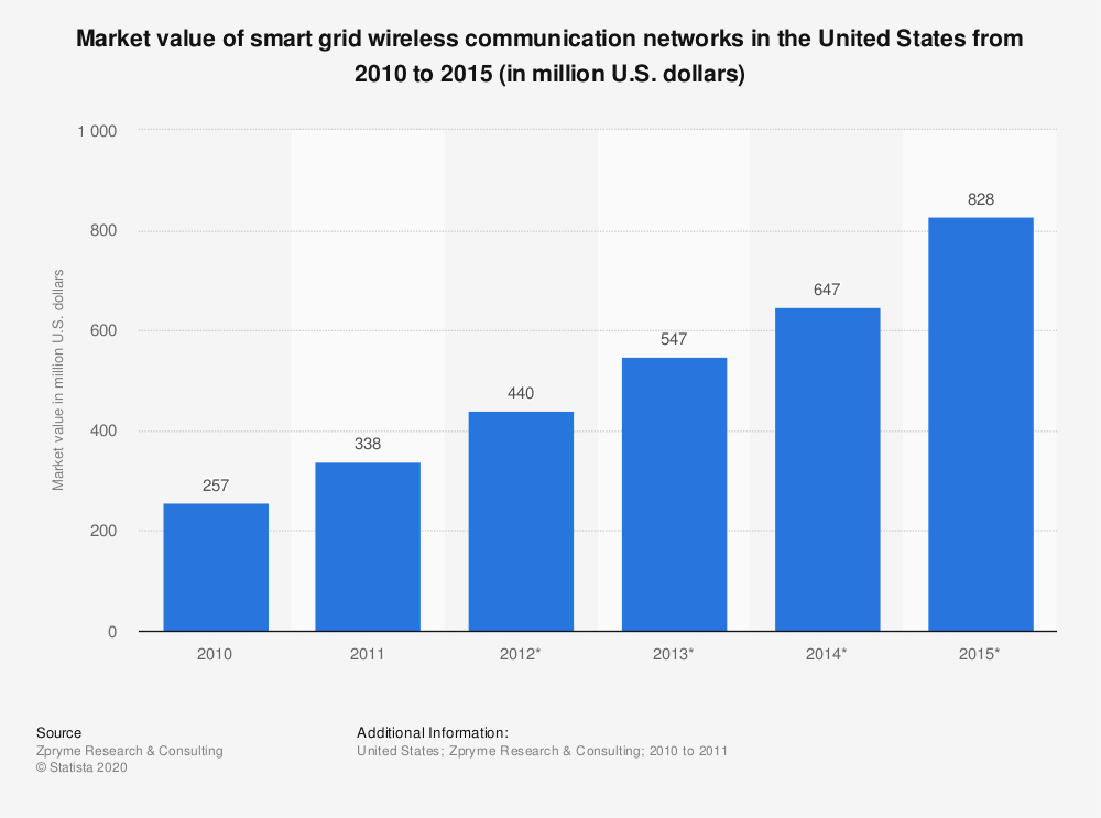 Statistic: Market value of smart grid  wireless communication networks in the United States from 2010 to 2015 (in million U.S. dollars)   Statista