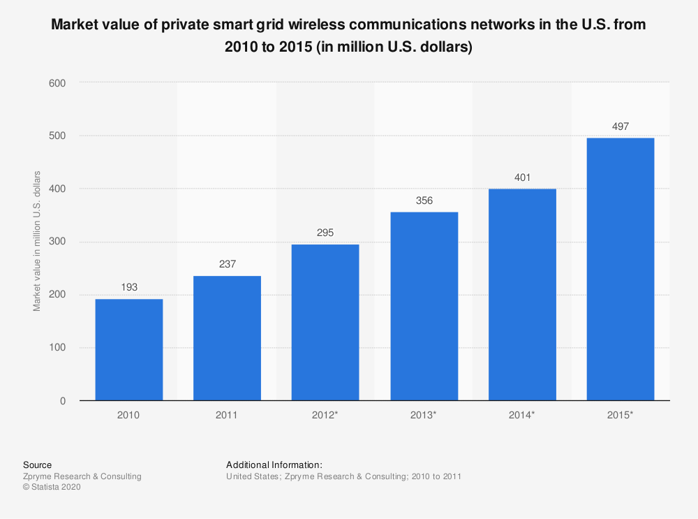 Statistic: Market value of private smart grid wireless communications networks in the U.S. from 2010 to 2015 (in million U.S. dollars)   Statista