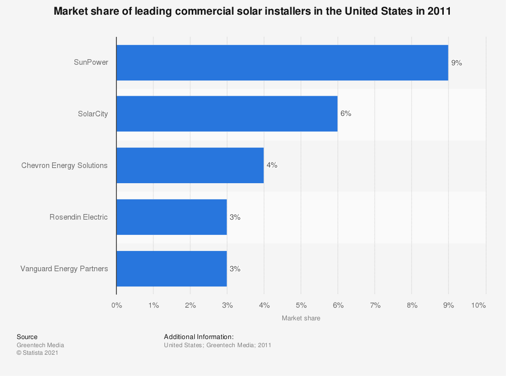 Statistic: Market share of leading commercial solar installers in the United States in 2011 | Statista