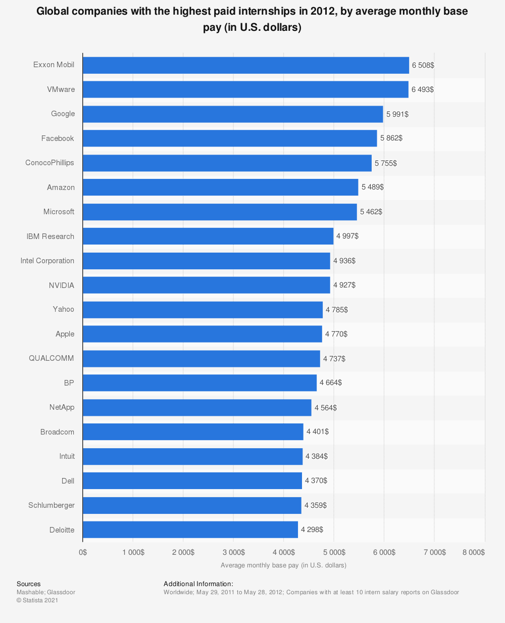 Statistic: Global companies with the highest paid internships in 2012, by average monthly base pay (in U.S. dollars) | Statista
