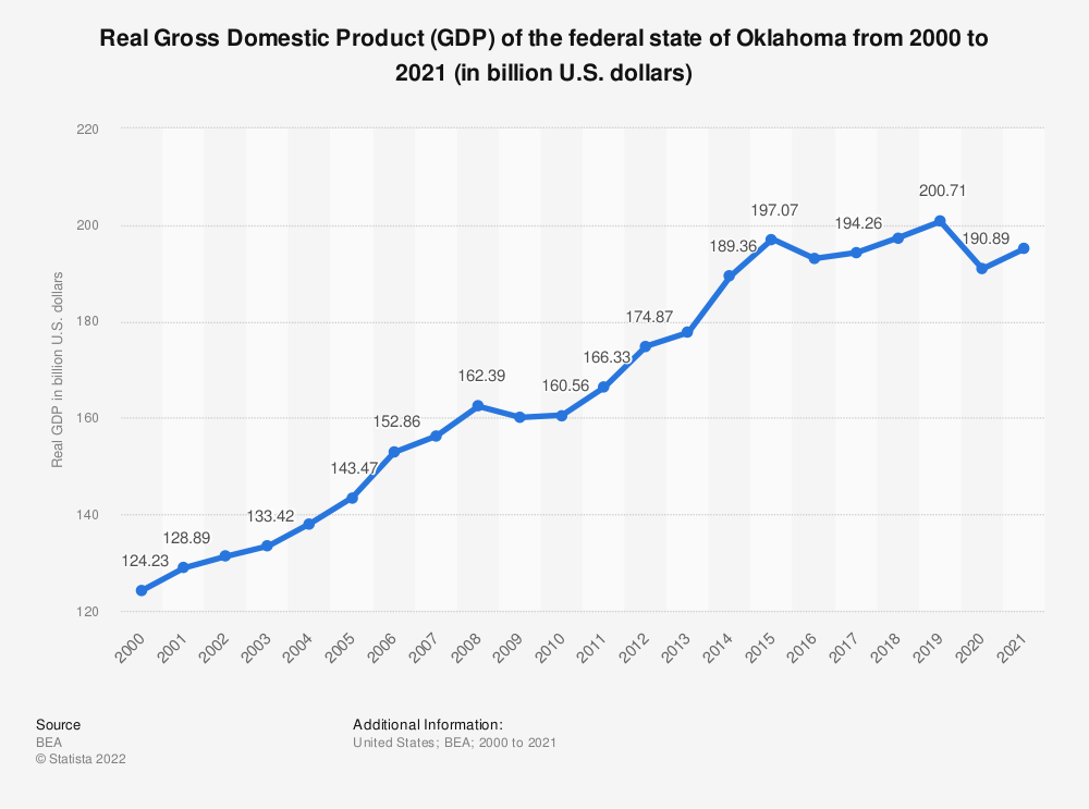 Statistic: Real Gross Domestic Product (GDP) of the federal state of Oklahoma from 2000 to 2018 (in billion U.S. dollars)   Statista