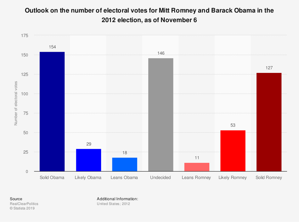 Statistic: Outlook on the number of electoral votes for Mitt Romney and Barack Obama in the 2012 election, as of November 6 | Statista