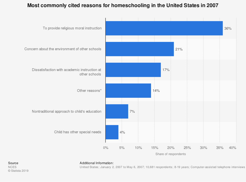 Statistic: Most commonly cited reasons for homeschooling in the United States in 2007 | Statista