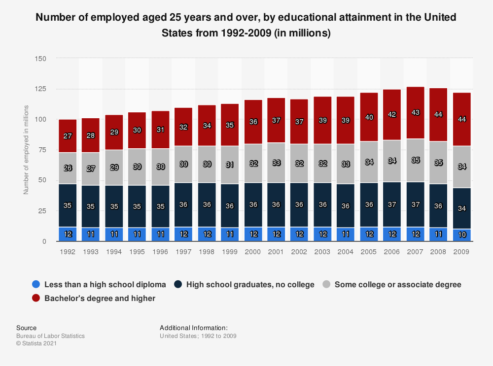 Statistic: Number of employed aged 25 years and over, by educational attainment in the United States from 1992-2009 (in millions) | Statista