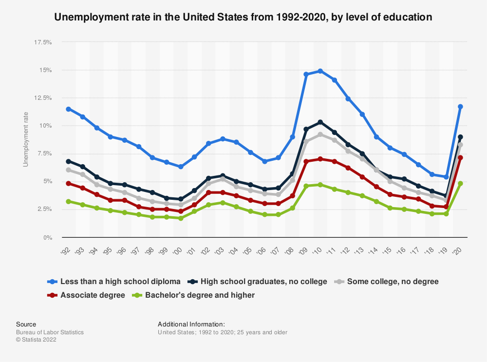 Statistic: Unemployment rate in the United States from 1992-2019, by level of education | Statista