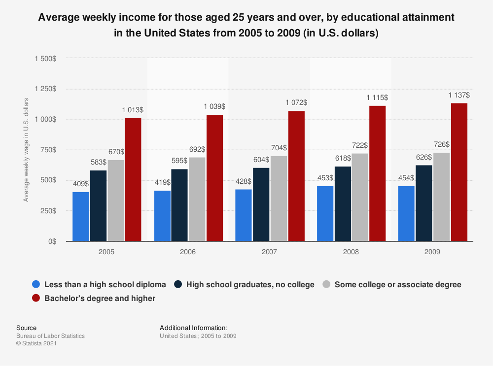 Statistic: Average weekly income for those aged 25 years and over, by educational attainment in the United States from 2005 to 2009 (in U.S. dollars) | Statista