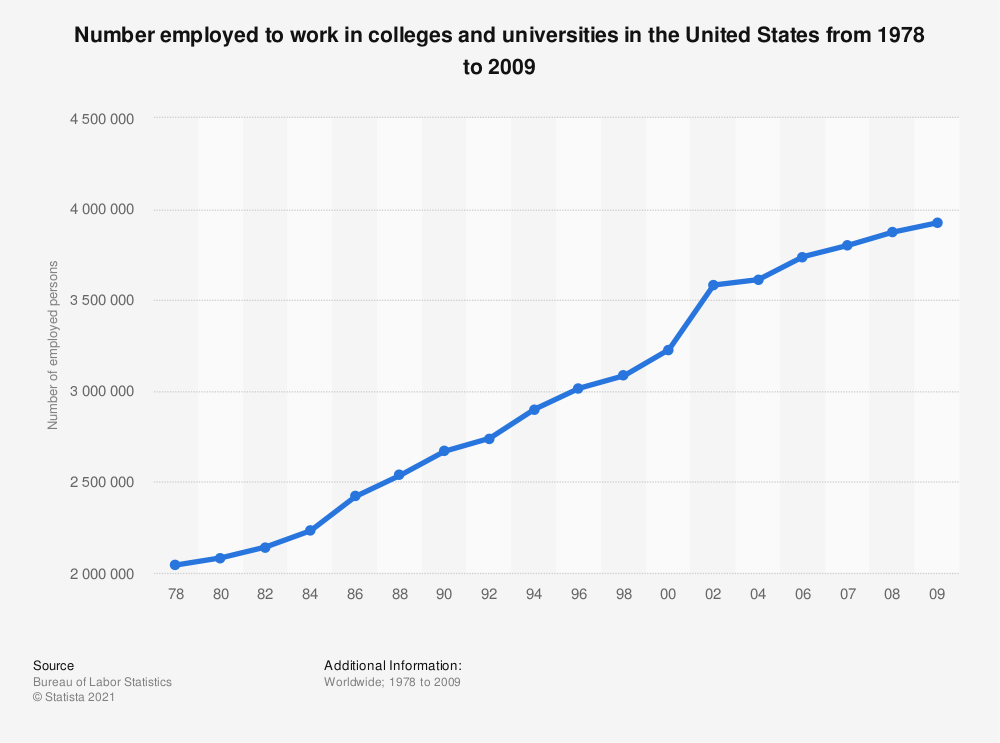 Statistic: Number employed to work in colleges and universities in the United States from 1978 to 2009 | Statista